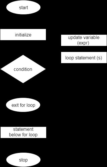 C++ For Loop Flow Chart