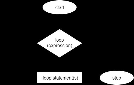 for loop C++ Flow Chart