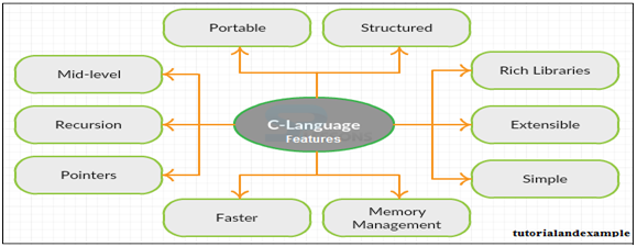 C Language Features
