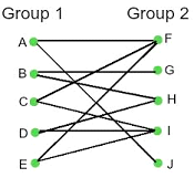 Eulerian Graphs - Tutorial And Example