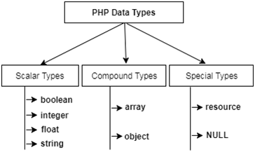 PHP Data Types - Tutorial And Example