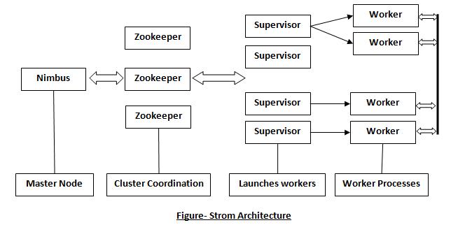 Apache Storm Architecture