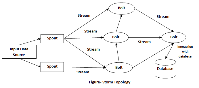 Basic Concept of Apache Storm