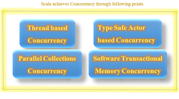 Concurrency in Scala
