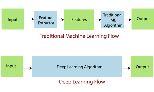 Deep learning Tutorial 1
