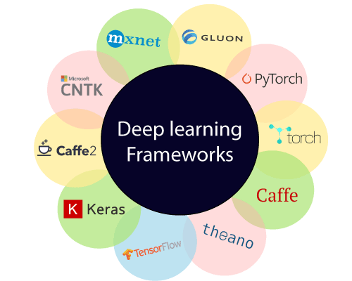 Deep learning Tutorial 3