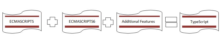 TypeScript and ECMAScript