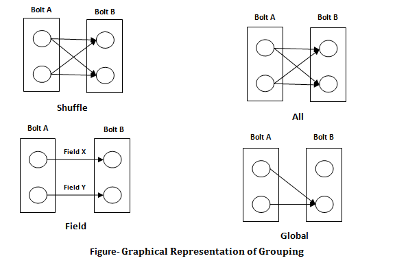 Graphical Representation of Grouping TutorialandExample
