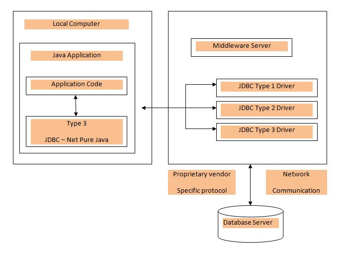JDBC-Net pure Java