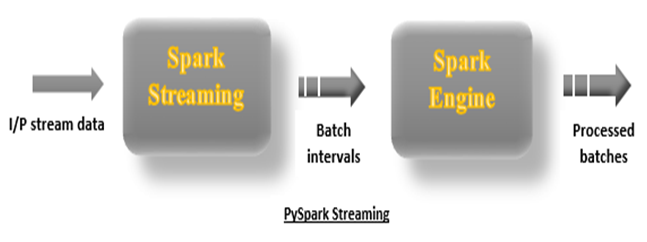 PySpark Streaming