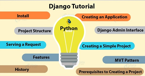 A Beginners Guide to Python Django Framework