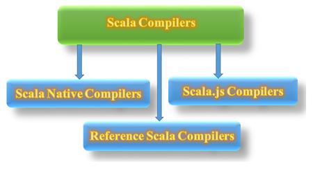 Scala Compiler