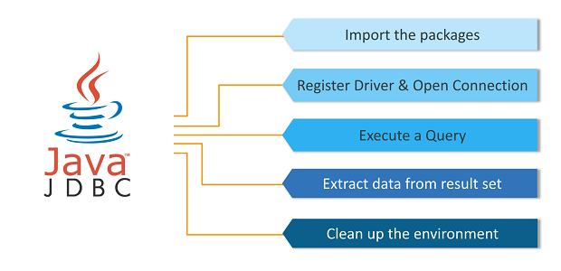 Steps to create JDBC Application Advanced Java tutorial