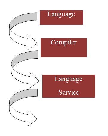TypeScript Language Service