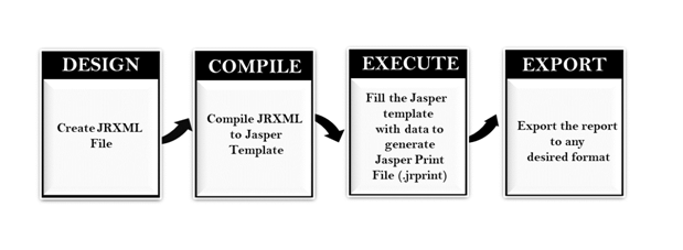 Working Process of JasperReports