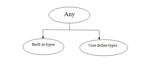 data types in TypeScript