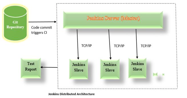 Jekins Server