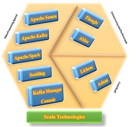 scala technologies