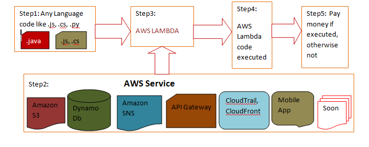 AWS Lambda Working