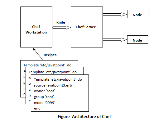 Architecture of Chef