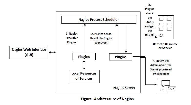 Architecture of Nagios 2