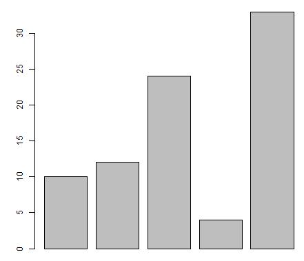 R Bar Charts 1