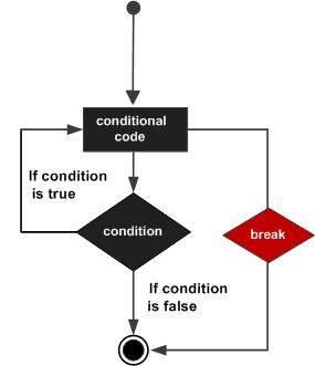 R Break