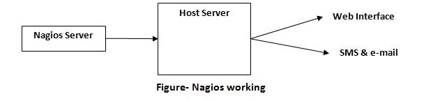 Working of nagios 2