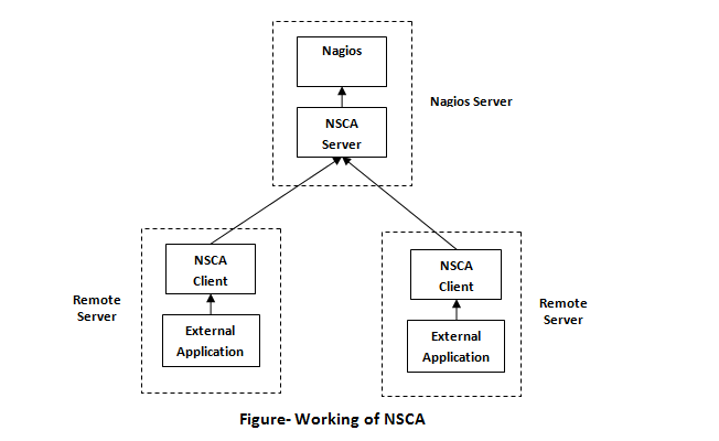 Working of nsca 2