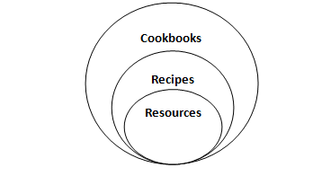 chef cook book