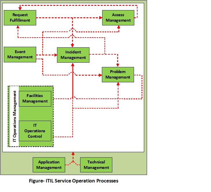 Itil Service Operation process