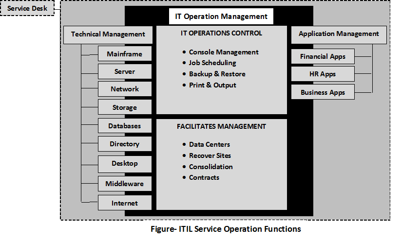 Itil service operation function