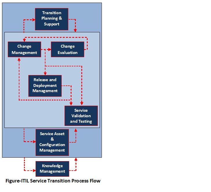 Itil service transition process
