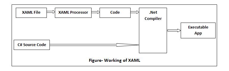 XAML Tutorial for Beginners - TutorialAndExample