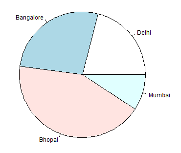pie chart in the current R