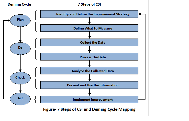 7 steps of csi and cycle mapping