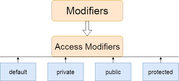 Access modifiers in Java with Example