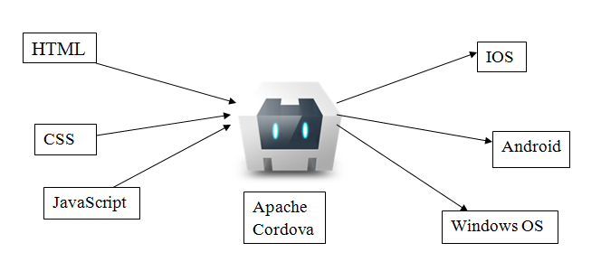 Apache Cardova