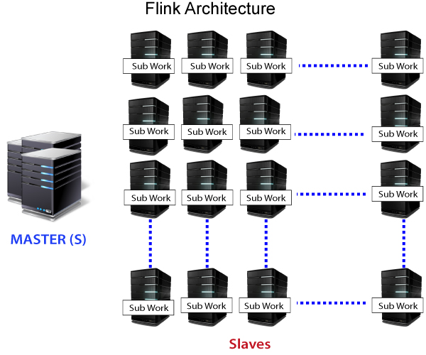 Apache Flink Architecture