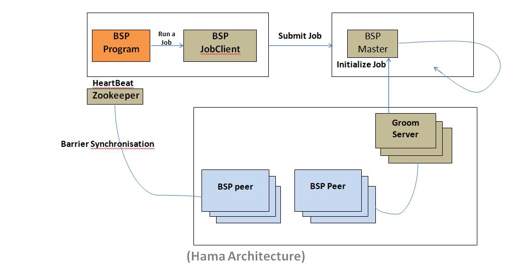 Architecture ofApache Hama