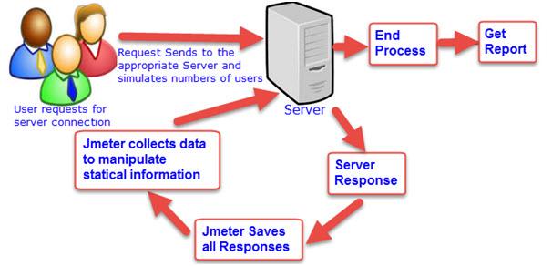 Architecture of Apache Jmeter