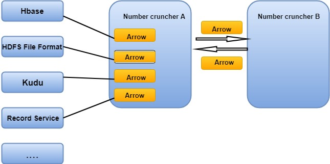 Apache Arrow Tutorial for Beginners - Tutorial And Example