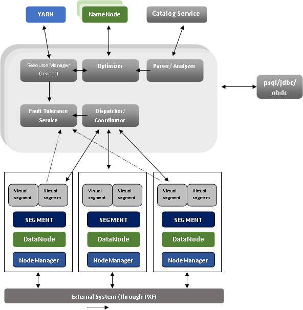 Component of Apache HAWQ