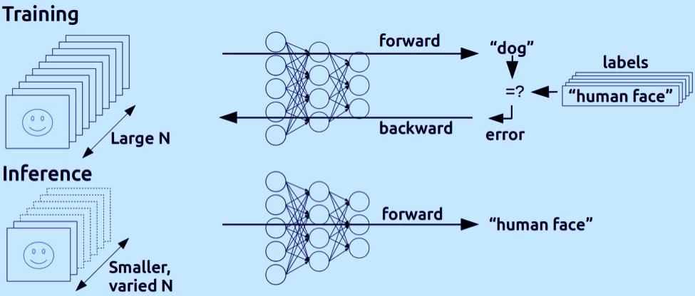 Coordinate neural network training