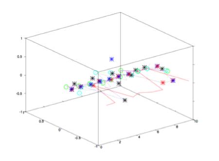 Euclidian Distance method