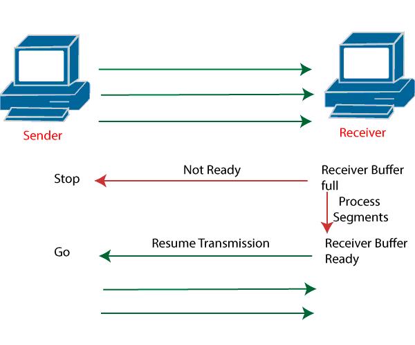 Flow Control of OSI Model