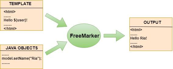Freemarker introduction