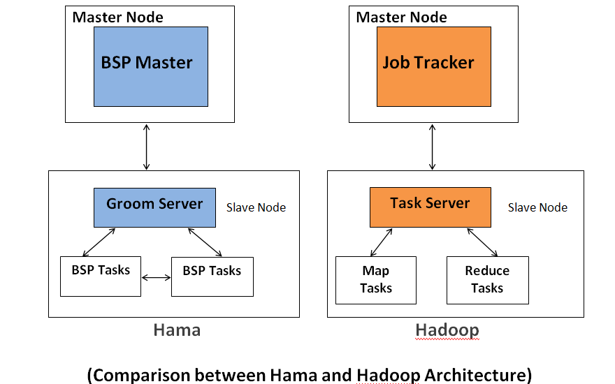 differences between Hama and Hadoop architecture