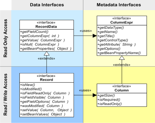 Handling data and metadata