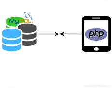 PHP 5 works with MySQL database using